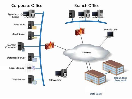 online backup, data storage, remote monitoring, media storage, managed  services, and it consulting